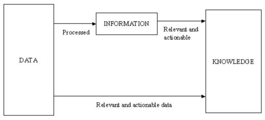 ภาพความสัมพันธ์ระหว่างข้อมูล  ข่าวสารและองค์ความรู้