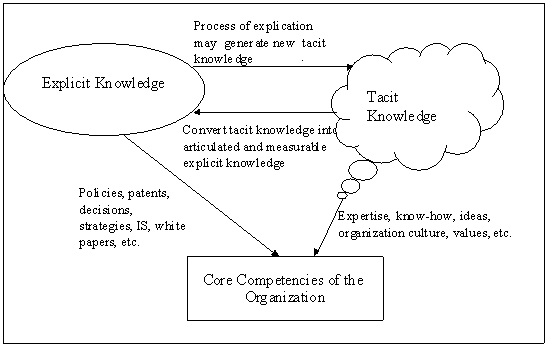 Core Competency is Linked to Explicit and Tacit Knowledge